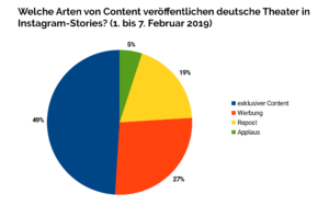 Content-Arten in Instagram-Stories deutscher Theater (1.-7.2.2019)